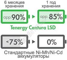 Аккумуляторы Tenergy Centura C R14 выполнены по технологи низкого саморазряда LSD.