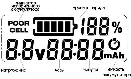 Информация, отображаемая на дисплее SC-S7